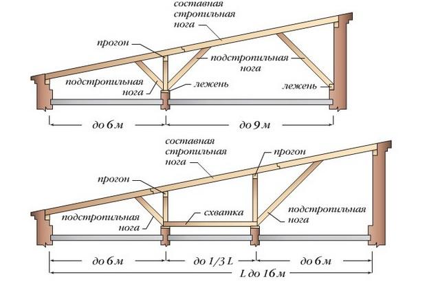 Схема крыши с одним скатом