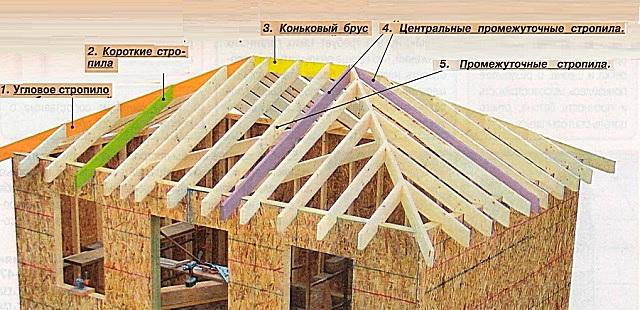 Монтаж четырехскатной крыши своими руками на доме из бруса 25