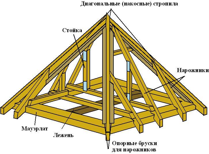 Стропила шатровой конструкции
