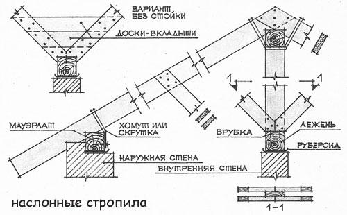 Наслонные стропила. Схема
