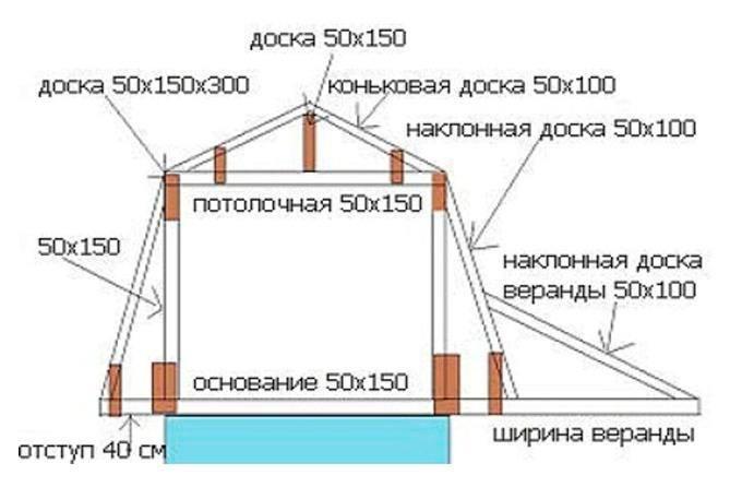 Как сделать крышу с мансардой своими руками видео