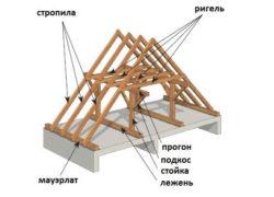 Установка стропил для двускатной крыши своими руками