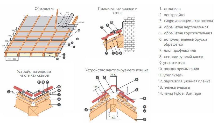 Как сделать крышу дома из профнастила