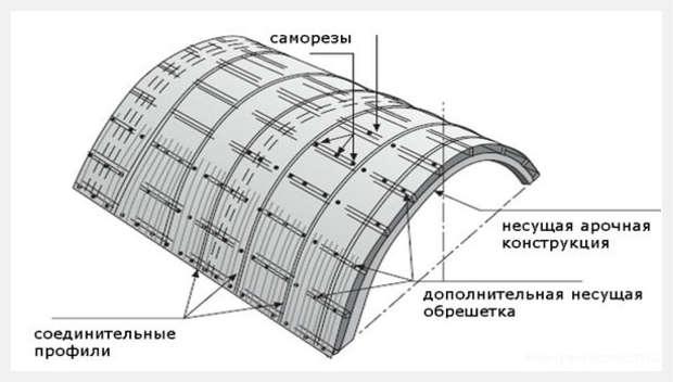 Схема навеса