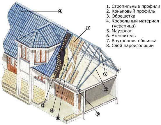 Пример стропильной системы
