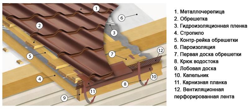 Схема монтажа крыши под металлочерепицу своими руками 65