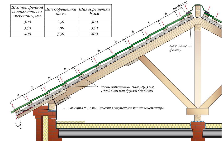 Схема шага обрешетки под