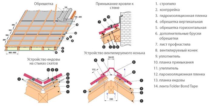 Схема устройства кровли из профнастила