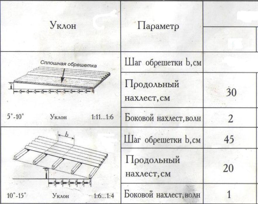 Таблица уклона обрешетки