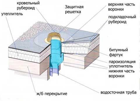 Схема крыши с водосточной воронкой