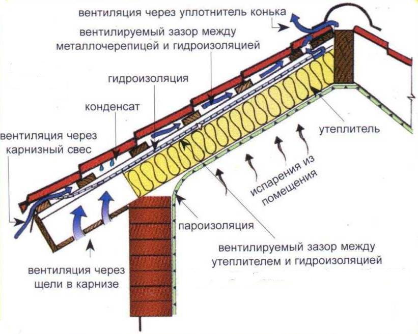 Функция пароизоляции