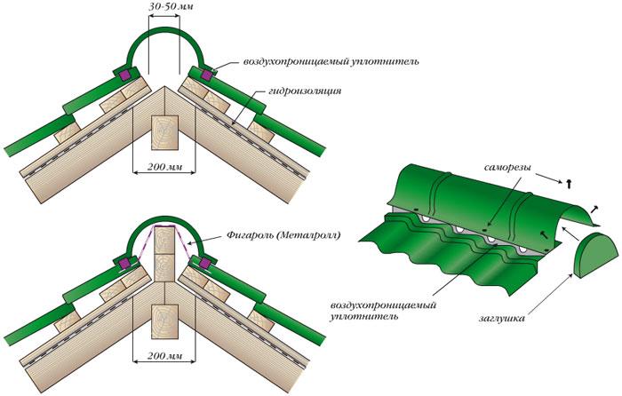 Схема монтажа конька