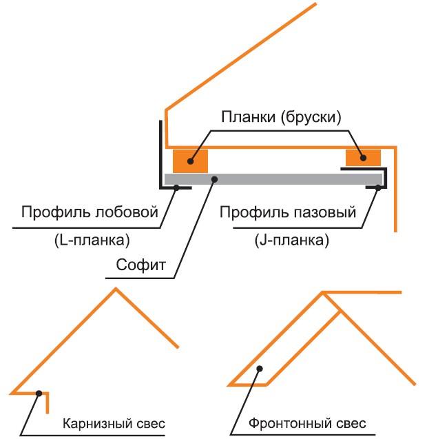 Схема монтажа софитов
