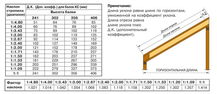 Таблица уклона стропил