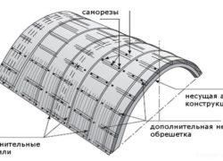 Основные способы монтажа поликарбоната