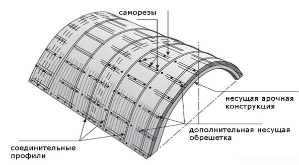 Монтаж арочной конструкции