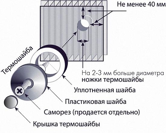 Схема крепления термошайбы
