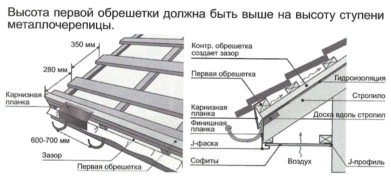 Как правильно сделать металлочерепицу