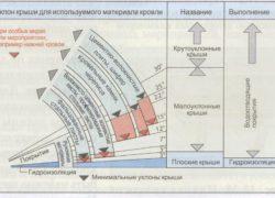Расчет расстояния между стропилами
